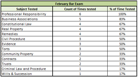 california bar essays february 2013 We are pleased to welcome adam shajnfeld to the bar exam toolbox blog after studying for the february 2013 california bar exam, adam swore he would try to make life easier for others by posting the outlines he prepared.