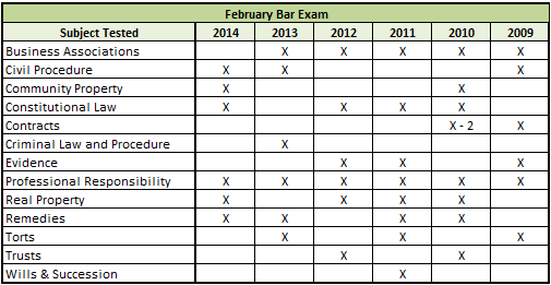 california bar essays february 2013 Florida board of bar examiners february 2013 bar examination part i of this publication contains the essay questions from the february 2013and july.