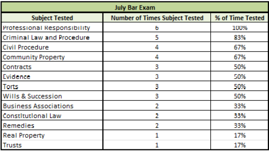 pa bar exam july 2012 essays The pennsylvania bar exam july 2018 course schedule the pennsylvania essay exam consists of six essay questions and the pennsylvania performance test.