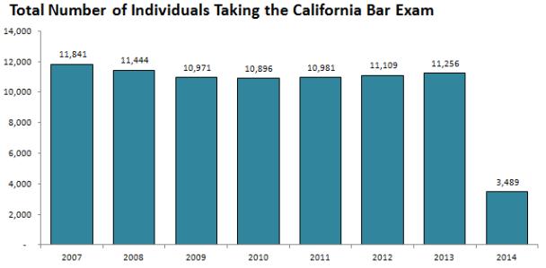 Total-Number-Individuals-Taking-CA-Bar