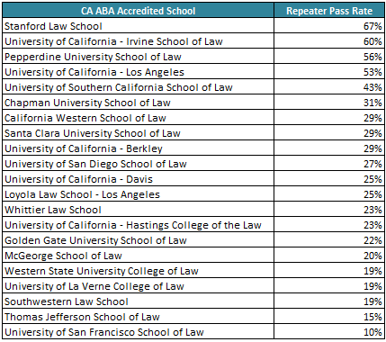 California Releases School Results for July 2014 Bar Exam
