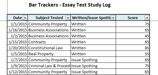 college subject test requirements write an essay quickly