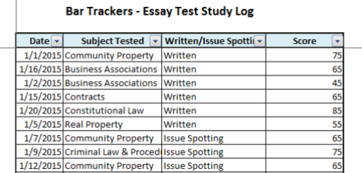 pa bar exam essay subjects Bar examinations - selected states the following subjects are tested on the essay about the bar exam, the website for the pennsylvania board of law.